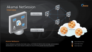 All About Akamai Netsession Interface & Client