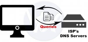 What is a DNS Server and How Does it Work?