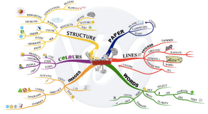 5 Best Free Mind Mapping Software of 2019