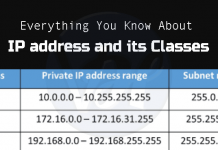 IP-address-Classes