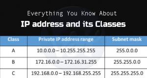 Everything You Should Know About the IP Address and its Classes