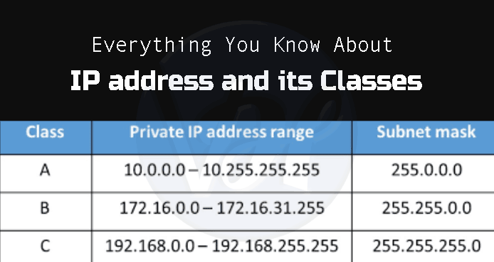 IP-address-Classes