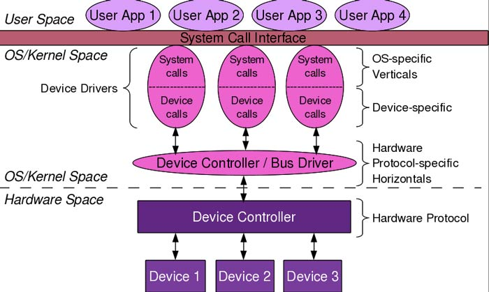 Concepts of Kernel and Device Drivers
