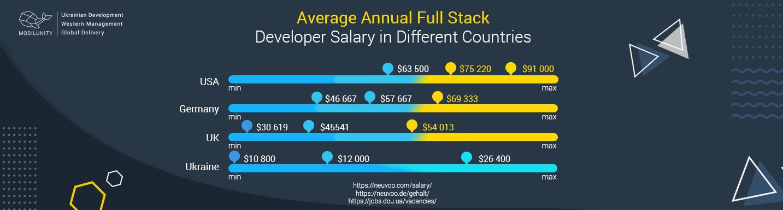 4 Benefits of Full Stack Development